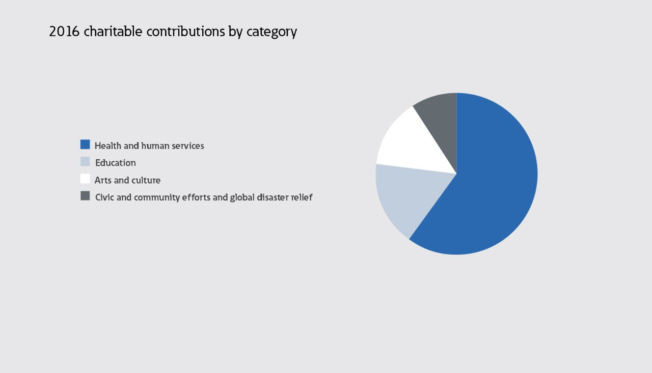 Charitable contributions by category
